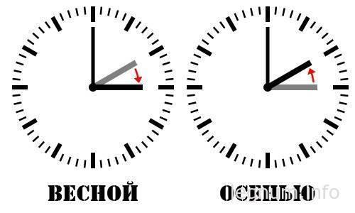 Перевод часов весной 2015
