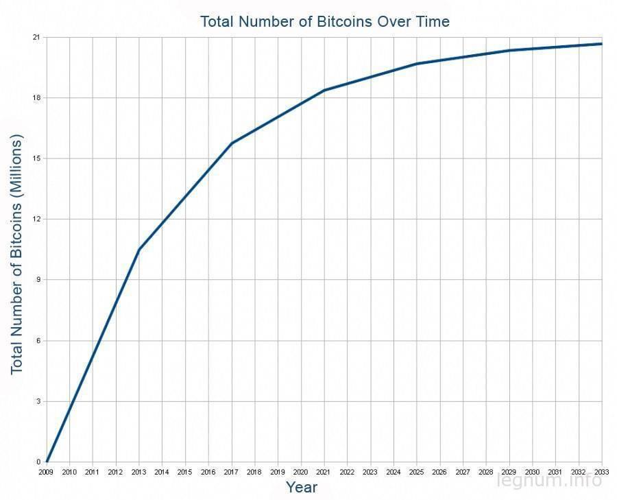 Что такое Bitcoin и криптовалюты?