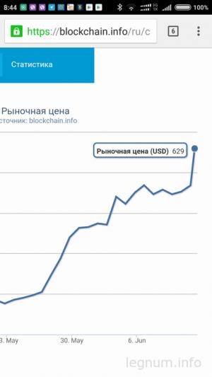 Рост курса BTC 12.06.2016