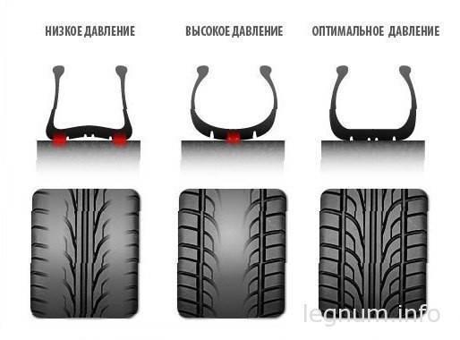Интенсивный износ задних шин