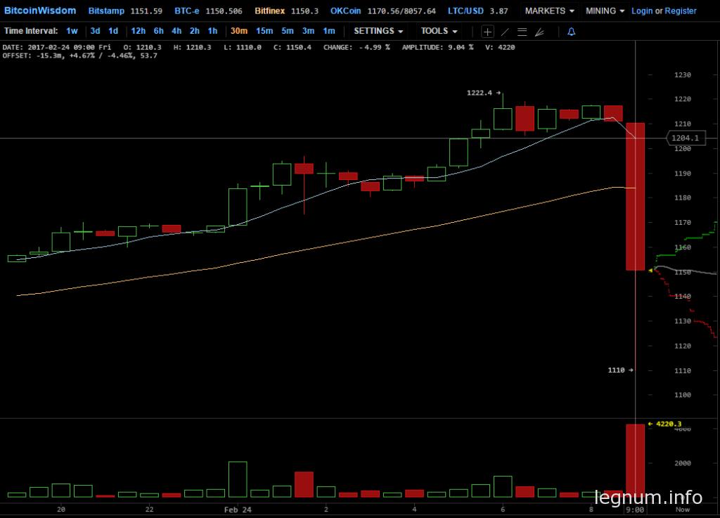 Новый исторический максимум курса Bitcoin