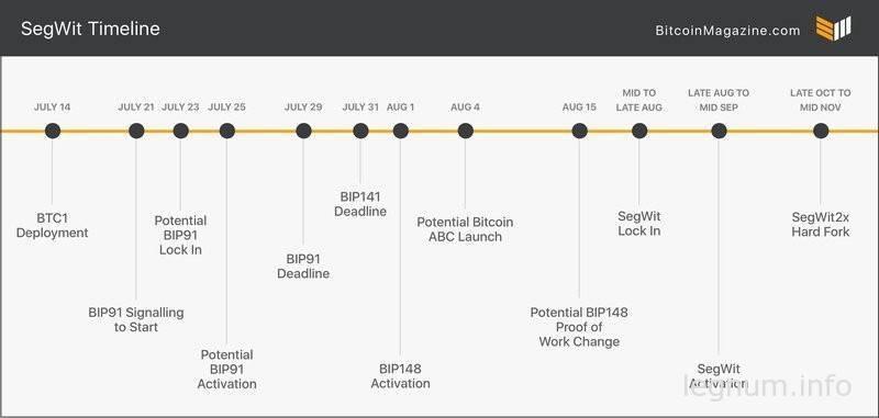 Календарь SegWit Bitcoin