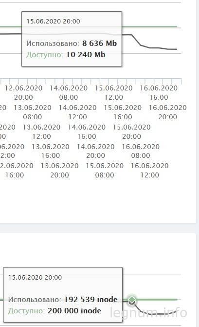 Результаты удаления и оптимизации картинок WP